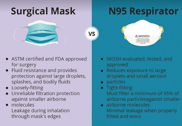 Surgical Masks vs N95