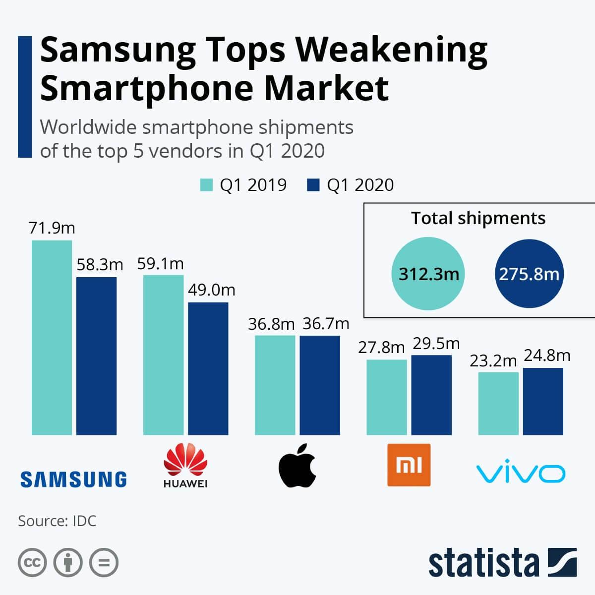 Samsung teases smartphone market